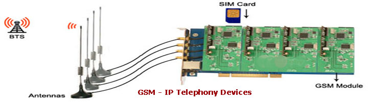 GSM VoIP Cards
