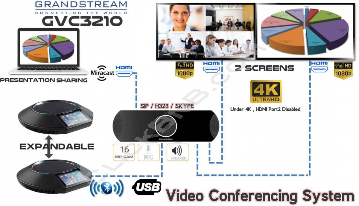 Grandstream GVC3210 - Video Conferencing Endpoint
